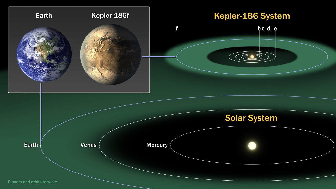 kepler186f comparisongraphic