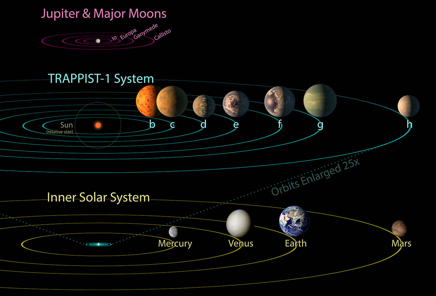 trappist1 system